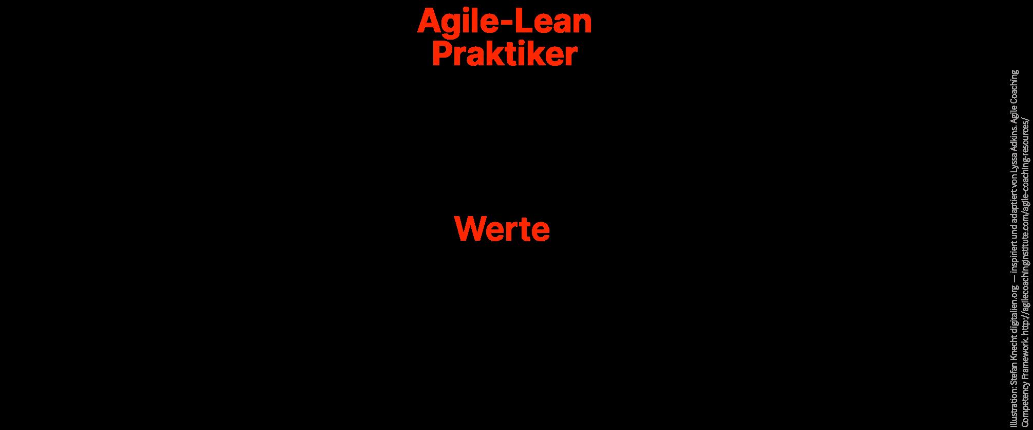 Was kann und macht ein:e Lean-Agile Praktiker:in?