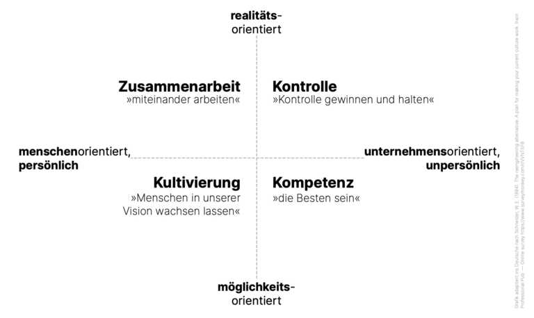 William E. Schneider: Core Culture Model (1994); [deutsche Adaption von Stefan Knecht]