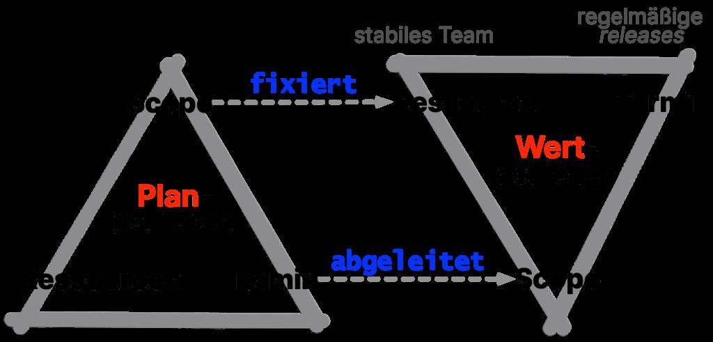 Das 'Eiserne Dreieck' des Projekmanagement