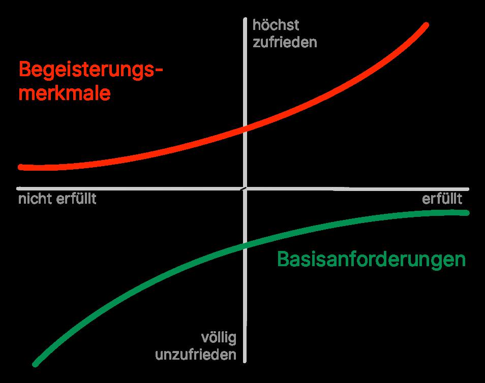 Ein Kano-Graph vor dem bipolaren Interview