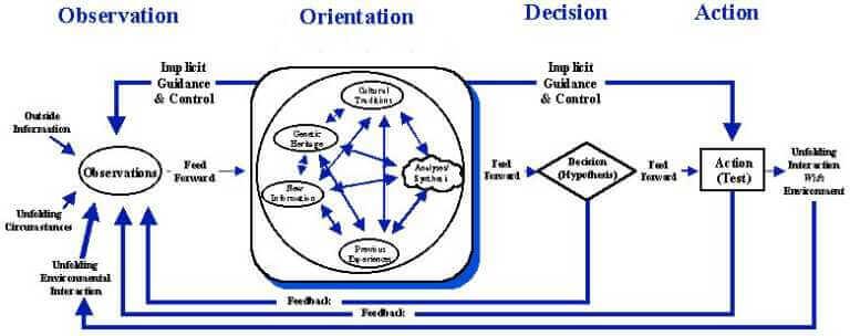 originale Darstellung des OODA-Loop von John Boyd