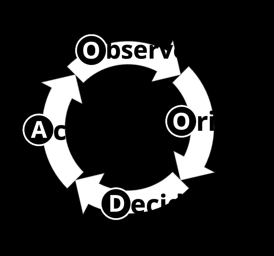 OODA als Regelkreis
