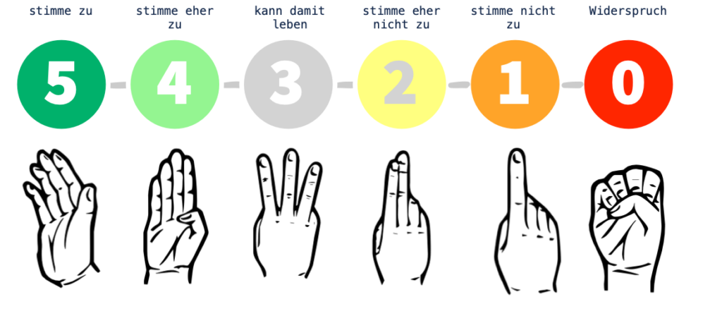 5-stufige Skala mit Handzeichen