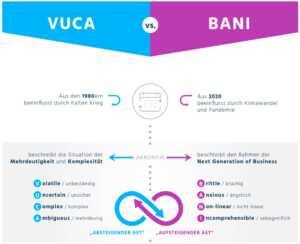 BANI vs VUCA nach Stephan Grabmeier